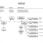 Paradise Lost; System design
